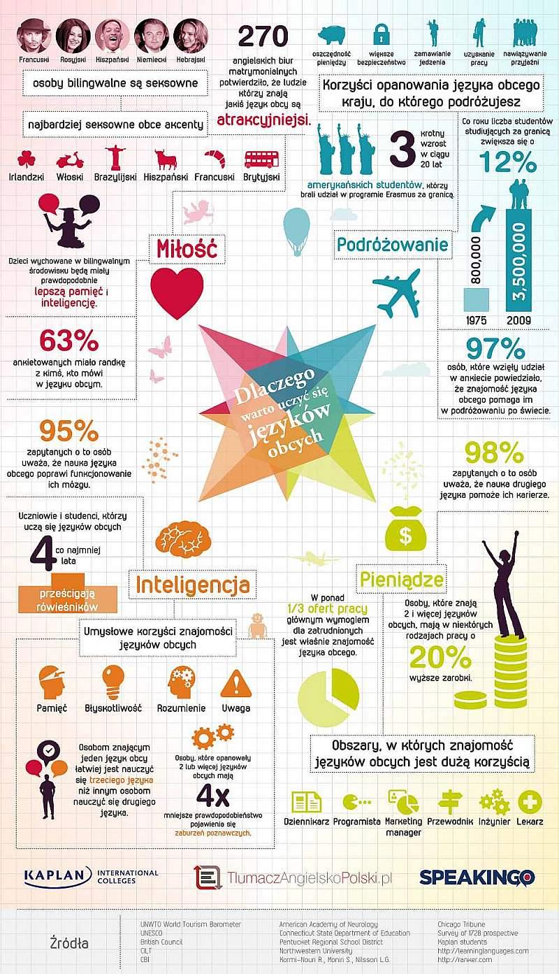 dlaczego-warto-uczyc-sie-jezykow-obcych-infografika (2)